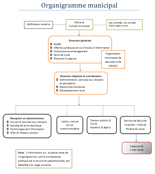 Shéma : Organigramme municipal